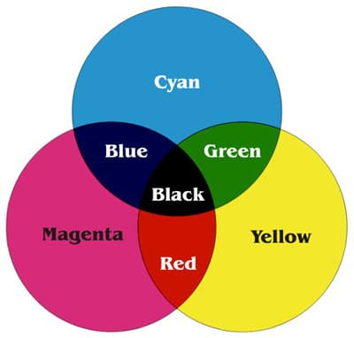 Lý thuyết in chồng màu trong in ấn
